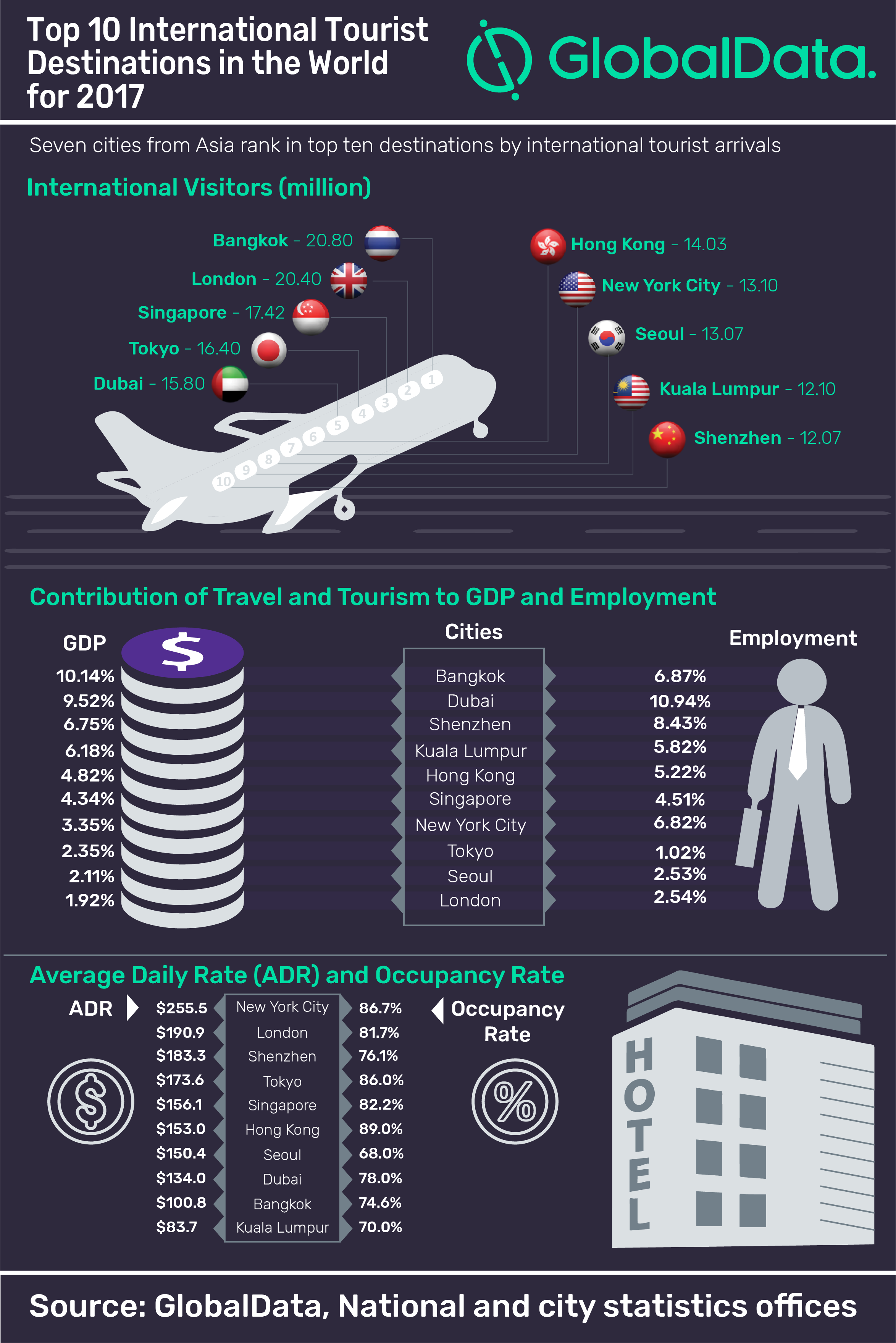 Asian cities dominate top 10 rankings of international ...